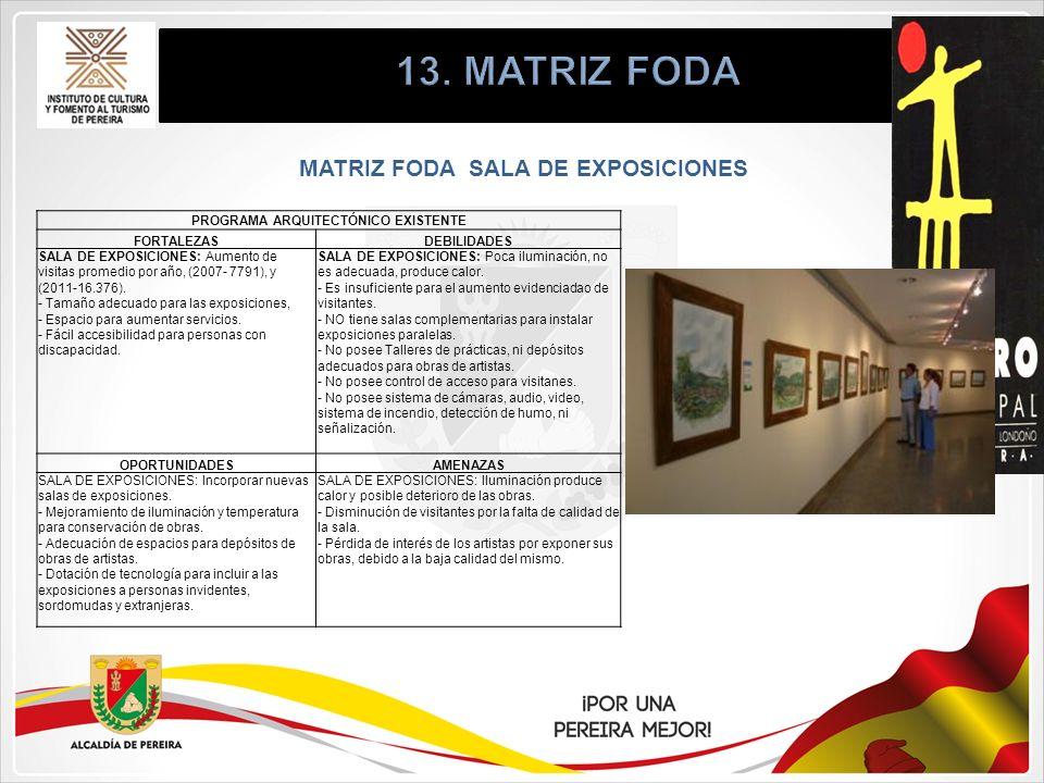 MATRIZ FODA SALA DE EXPOSICIONES PROGRAMA ARQUITECTÓNICO EXISTENTE FORTALEZASDEBILIDADES SALA DE EXPOSICIONES: Aumento de visitas promedio por año, (2