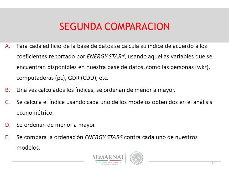 10 SEGUNDA COMPARACION A.Para cada edificio de la base de datos se calcula su índice de acuerdo a los coeficientes reportado por ENERGY STAR®, usando