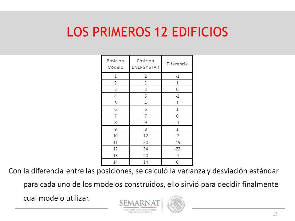 13 LOS PRIMEROS 12 EDIFICIOS Con la diferencia entre las posiciones, se calculó la varianza y desviación estándar para cada uno de los modelos constru
