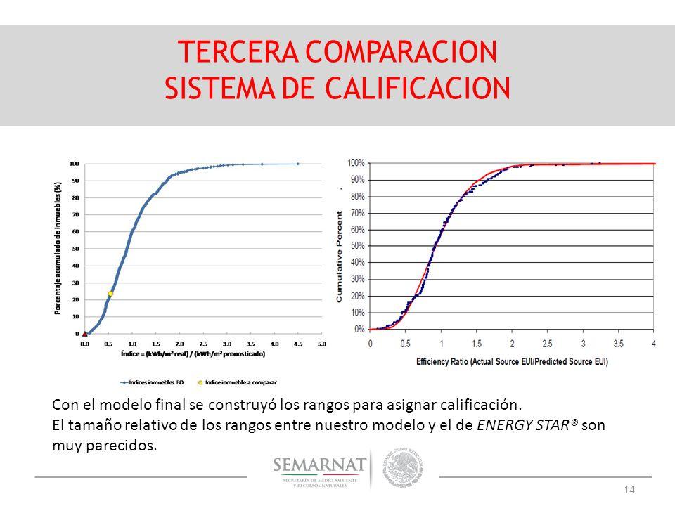 14 TERCERA COMPARACION SISTEMA DE CALIFICACION Con el modelo final se construyó los rangos para asignar calificación. El tamaño relativo de los rangos