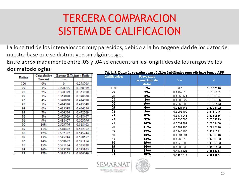 15 TERCERA COMPARACION SISTEMA DE CALIFICACION La longitud de los intervalos son muy parecidos, debido a la homogeneidad de los datos de nuestra base