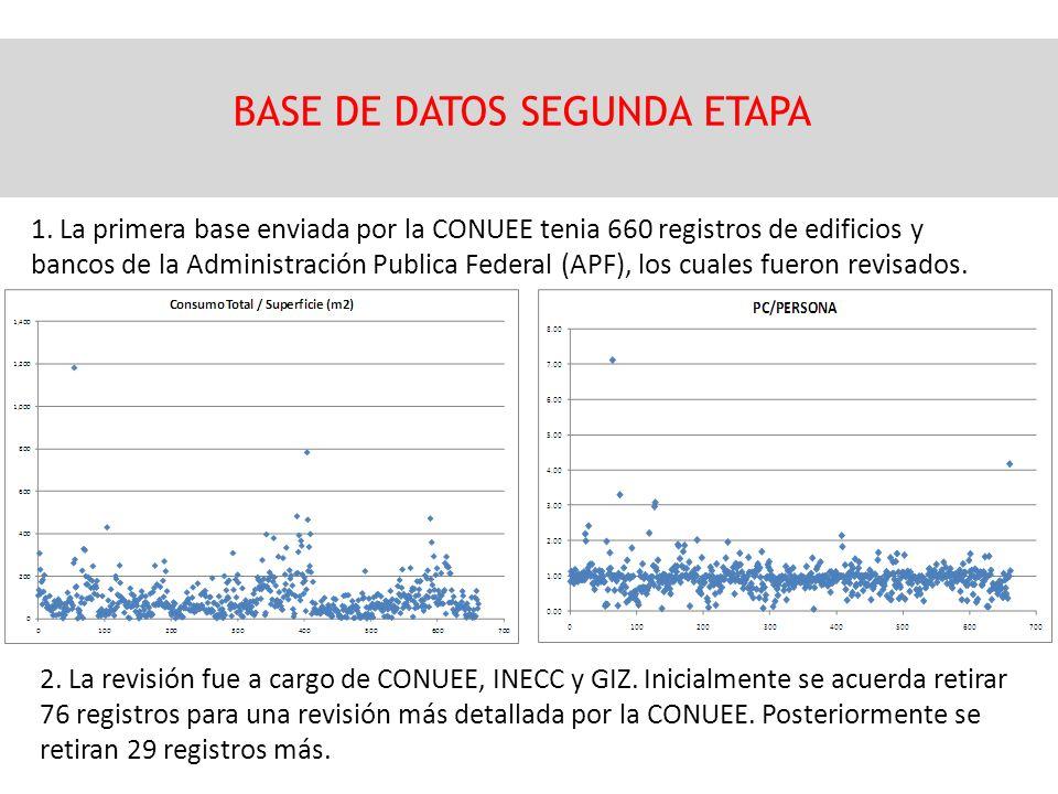 1. La primera base enviada por la CONUEE tenia 660 registros de edificios y bancos de la Administración Publica Federal (APF), los cuales fueron revis