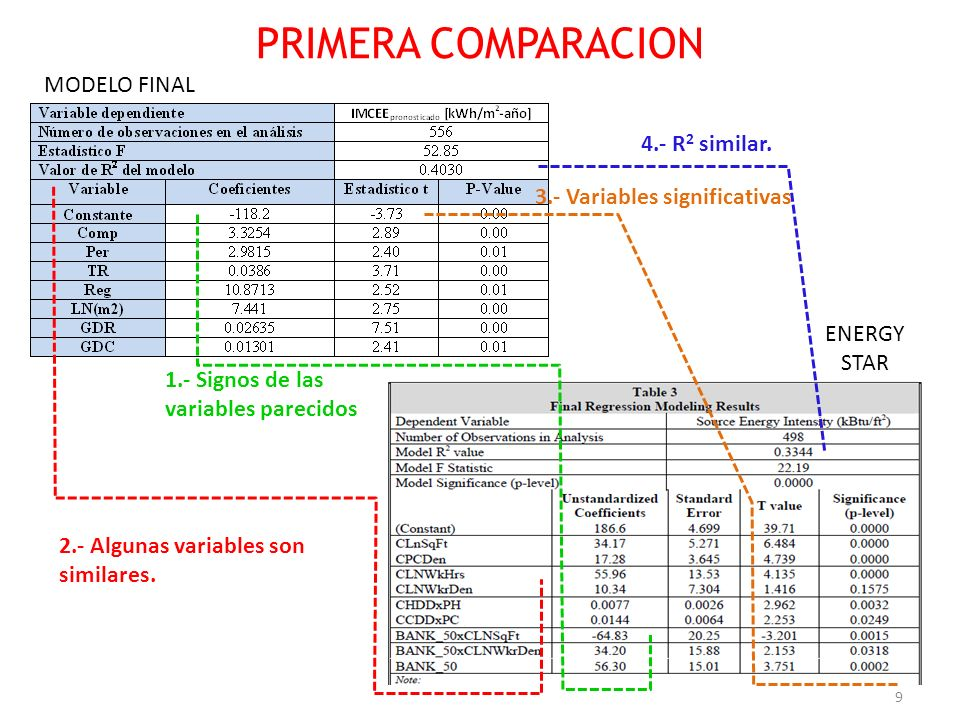 9 PRIMERA COMPARACION 4.- R 2 similar. 2.- Algunas variables son similares. MODELO FINAL ENERGY STAR 3.- Variables significativas 1.- Signos de las va