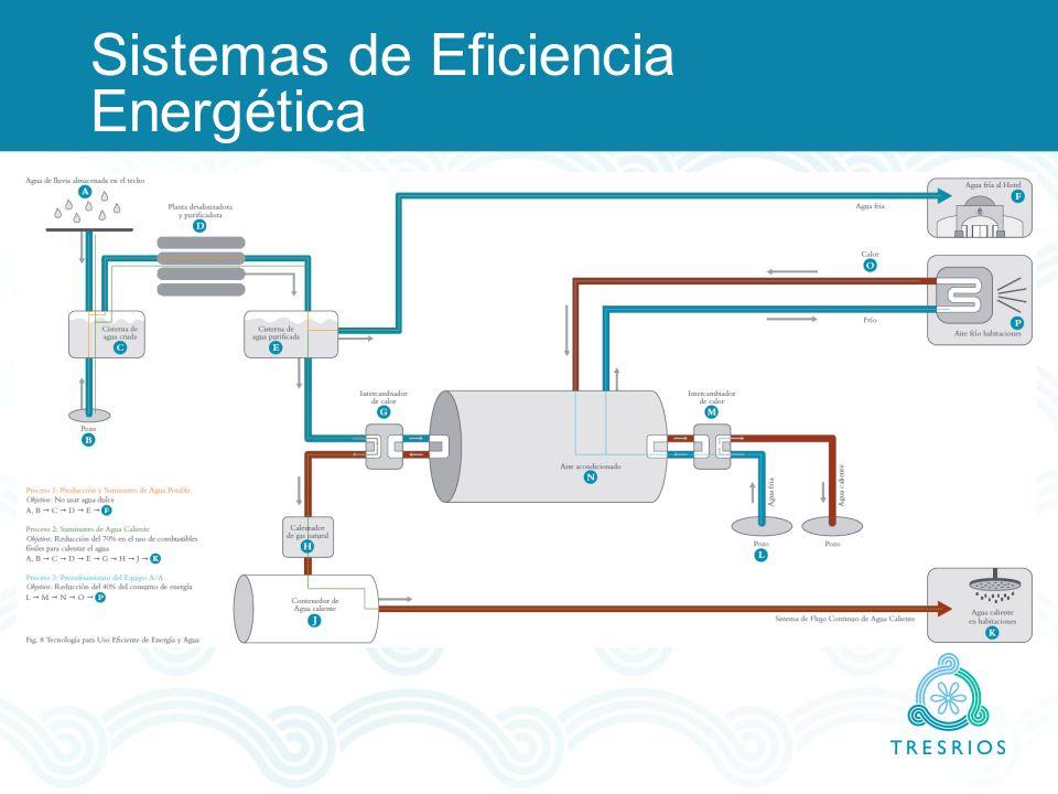 Sistemas de Eficiencia Energética