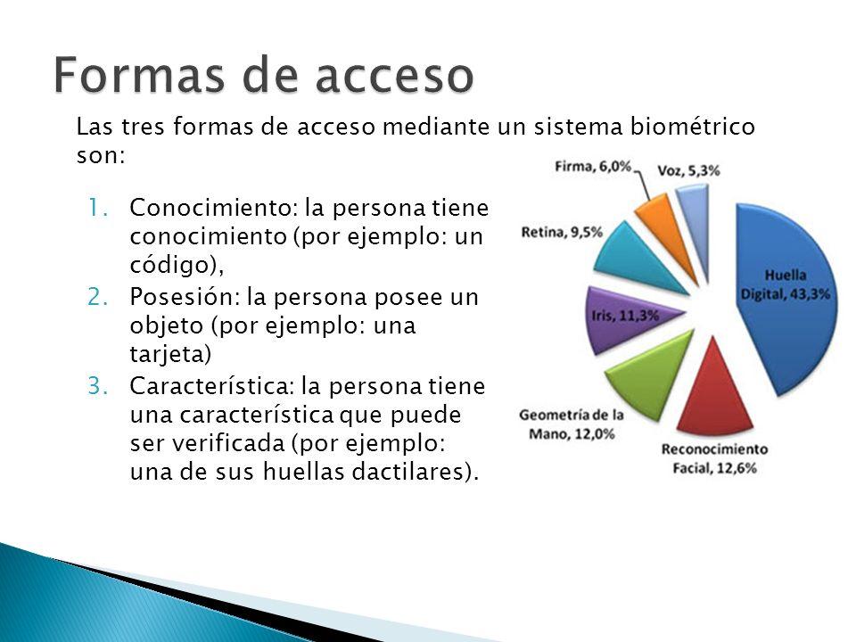 1.Conocimiento: la persona tiene conocimiento (por ejemplo: un código), 2.Posesión: la persona posee un objeto (por ejemplo: una tarjeta) 3.Caracterís