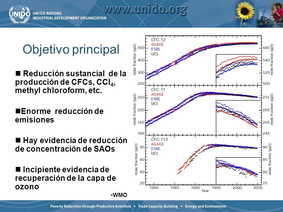 Objetivo principal Reducción sustancial de la producción de CFCs, CCl 4, methyl chloroform, etc. Enorme reducción de emisiones Hay evidencia de reducc