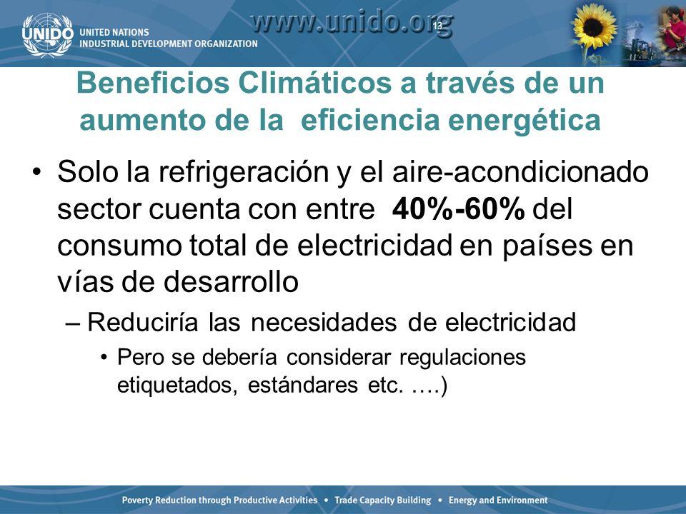 Beneficios Climáticos a través de un aumento de la eficiencia energética Solo la refrigeración y el aire-acondicionado sector cuenta con entre 40%-60% del consumo total de electricidad en países en vías de desarrollo –Reduciría las necesidades de electricidad Pero se debería considerar regulaciones etiquetados, estándares etc.