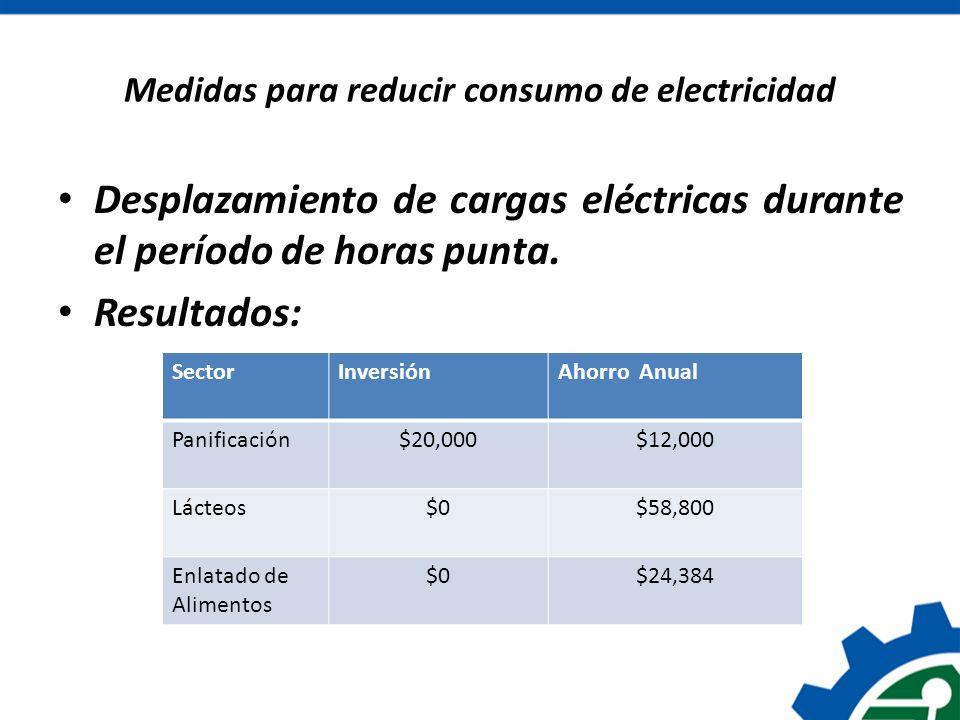 Medidas para reducir consumo de electricidad Desplazamiento de cargas eléctricas durante el período de horas punta. Resultados: SectorInversiónAhorro
