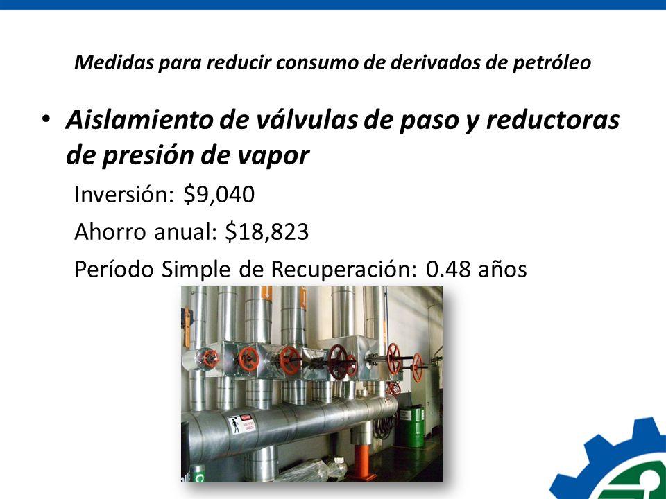 Medidas para reducir consumo de derivados de petróleo Aislamiento de válvulas de paso y reductoras de presión de vapor Inversión: $9,040 Ahorro anual: