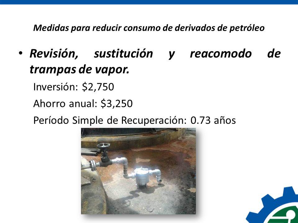 Medidas para reducir consumo de derivados de petróleo Revisión, sustitución y reacomodo de trampas de vapor. Inversión: $2,750 Ahorro anual: $3,250 Pe