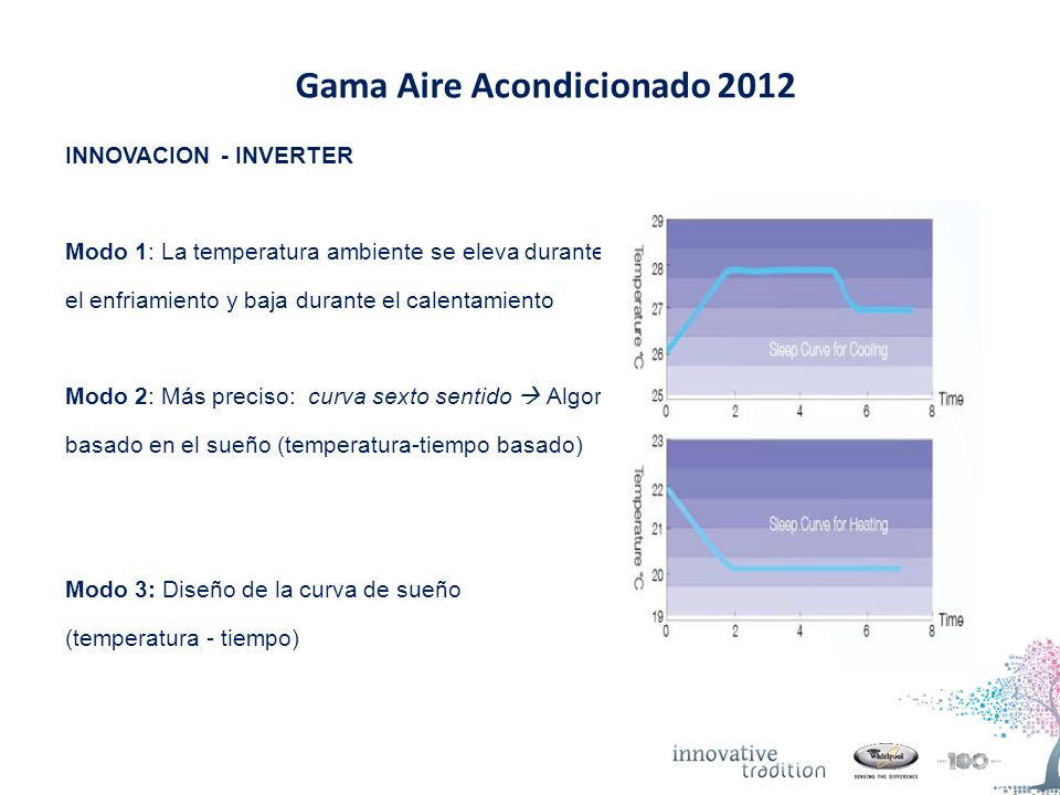 Gama Aire Acondicionado 2012 INNOVACION - INVERTER Modo 1: La temperatura ambiente se eleva durante el enfriamiento y baja durante el calentamiento Modo 2: Más preciso: curva sexto sentido Algoritmo basado en el sueño (temperatura-tiempo basado) Modo 3: Diseño de la curva de sueño (temperatura - tiempo)