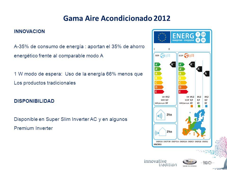Gama Aire Acondicionado 2012 INNOVACION A-35% de consumo de energía : aportan el 35% de ahorro energético frente al comparable modo A 1 W modo de espera: Uso de la energía 66% menos que Los productos tradicionales DISPONIBILIDAD Disponible en Super Slim Inverter AC y en algunos Premium Inverter