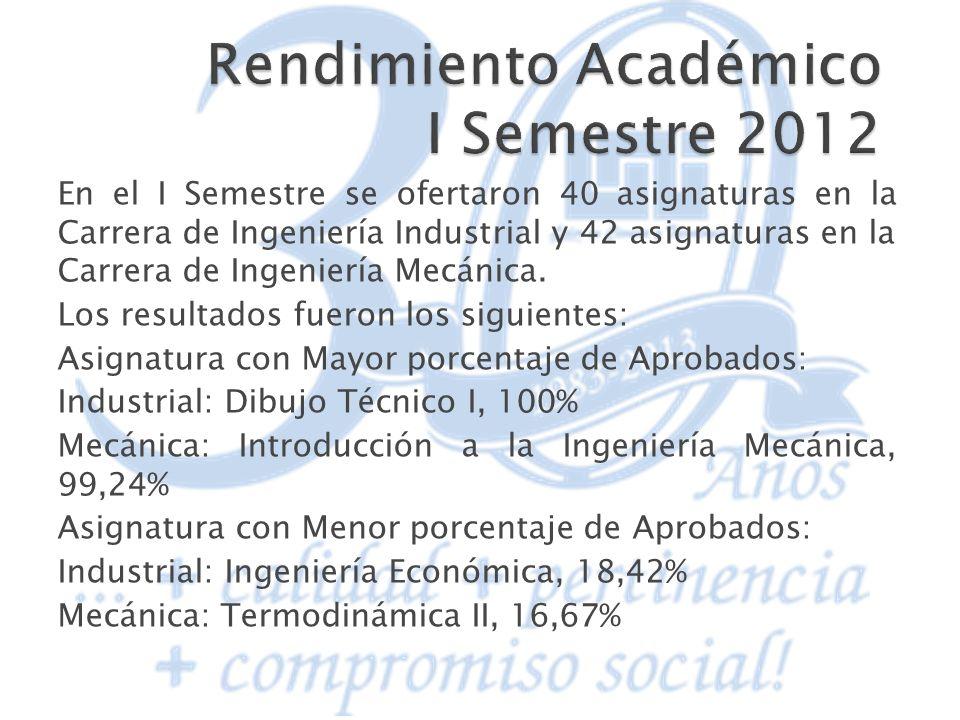 En el I Semestre se ofertaron 40 asignaturas en la Carrera de Ingeniería Industrial y 42 asignaturas en la Carrera de Ingeniería Mecánica. Los resulta