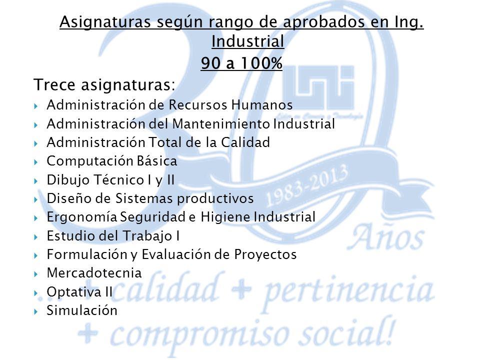 Asignaturas según rango de aprobados en Ing. Industrial 90 a 100% Trece asignaturas: Administración de Recursos Humanos Administración del Mantenimien