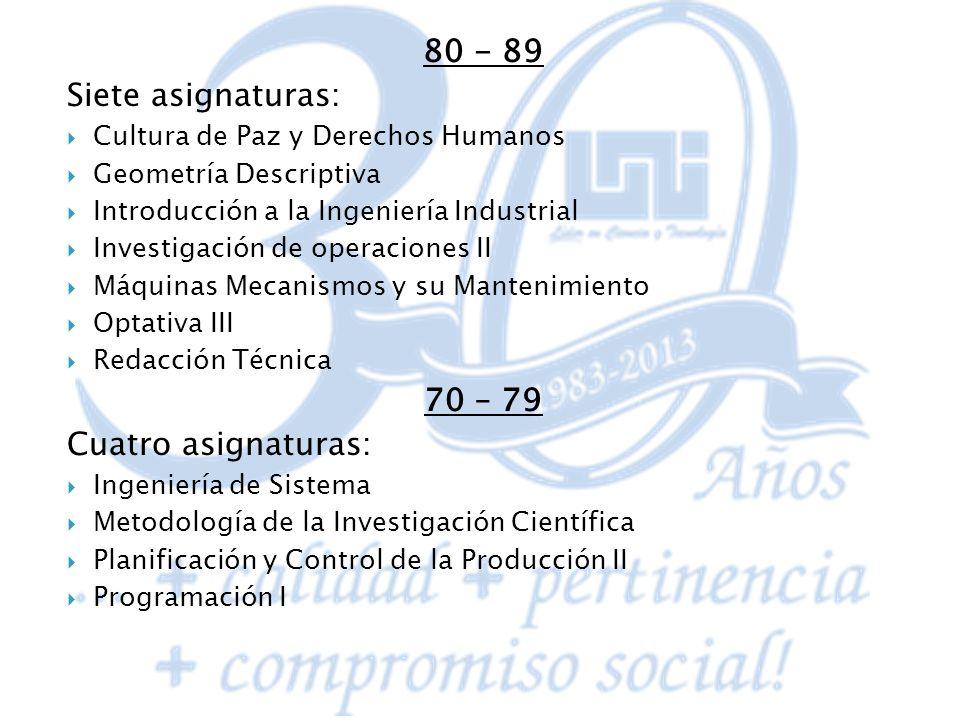 80 - 89 Siete asignaturas: Cultura de Paz y Derechos Humanos Geometría Descriptiva Introducción a la Ingeniería Industrial Investigación de operacione
