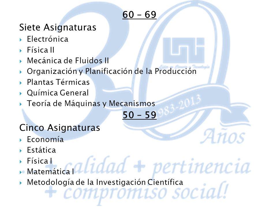 60 – 69 Siete Asignaturas Electrónica Física II Mecánica de Fluidos II Organización y Planificación de la Producción Plantas Térmicas Química General
