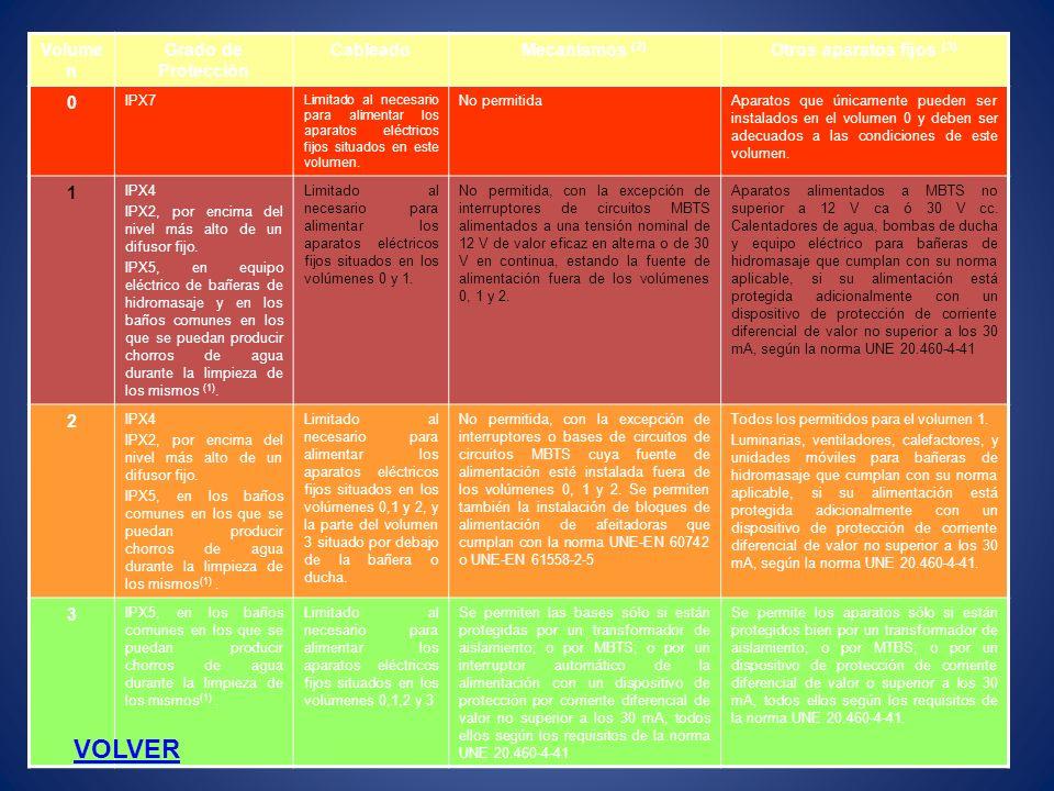 Volume n Grado de Protección CableadoMecanismos (2) Otros aparatos fijos (3) 0 IPX7 Limitado al necesario para alimentar los aparatos eléctricos fijos