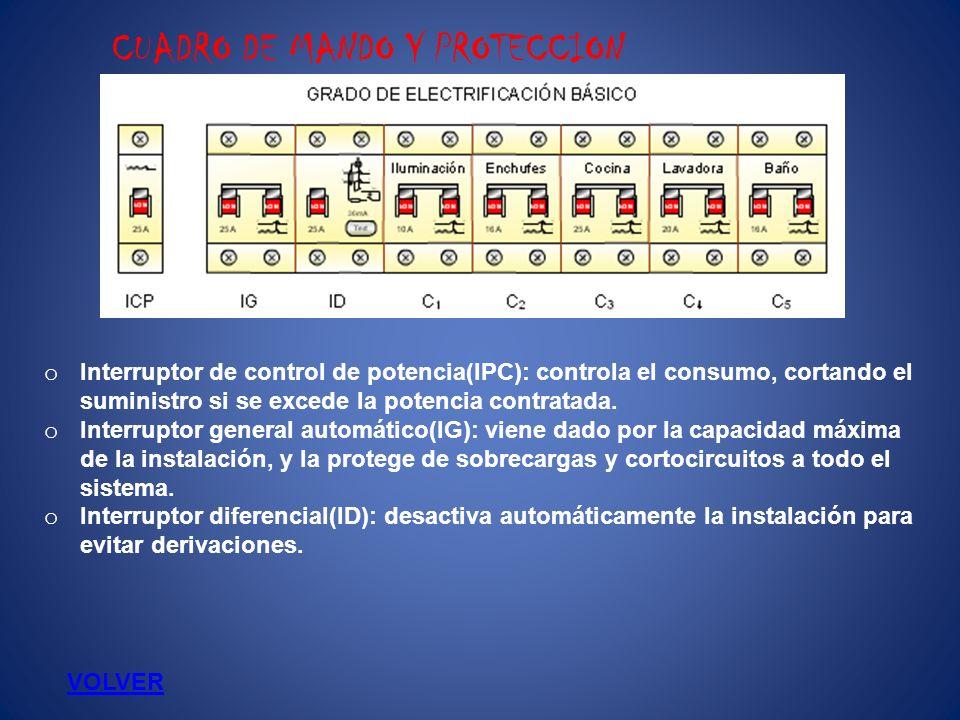 CUADRO DE MANDO Y PROTECCION II Circuito de utilización Interruptor Automático (A) C 1 Iluminación10 C 2 Tomas de uso general16 C 3 Cocina y horno25 C 4 Lavadora, lavavajillas y termo eléctrico20 C 5 Baño, cuarto de cocina16 C 8 Calefacción25 C 9 Aire acondicionado25 C 10 Secadora16 C 11 Automatización10 o Interruptor automático(IA): protegen individualmente los circuitos que conducen la corriente a toda la casa y tienen funciones individuales.