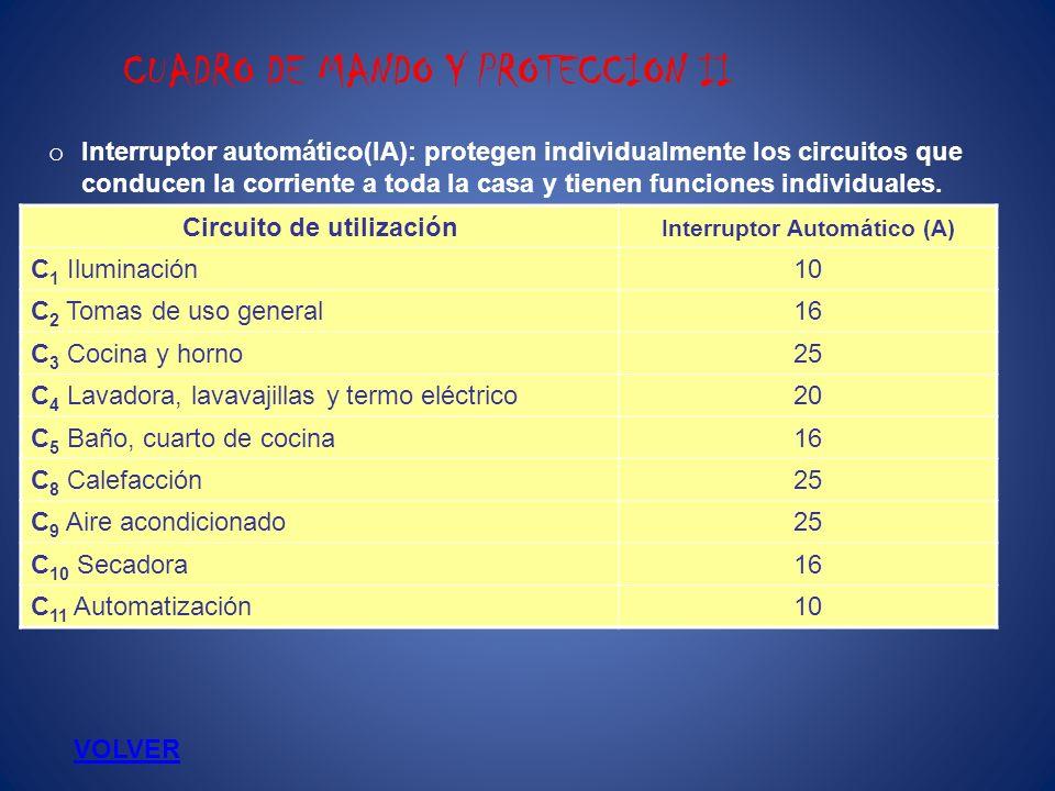 CUADRO DE MANDO Y PROTECCION II Circuito de utilización Interruptor Automático (A) C 1 Iluminación10 C 2 Tomas de uso general16 C 3 Cocina y horno25 C