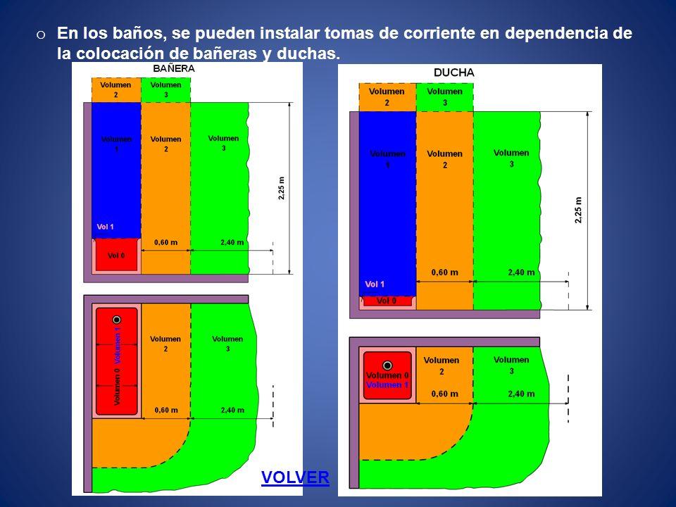 Volume n Grado de Protección CableadoMecanismos (2) Otros aparatos fijos (3) 0 IPX7 Limitado al necesario para alimentar los aparatos eléctricos fijos situados en este volumen.