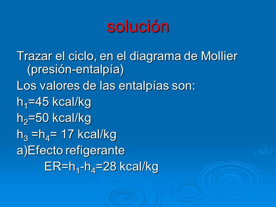 solución Trazar el ciclo, en el diagrama de Mollier (presión-entalpía) Los valores de las entalpías son: h 1 =45 kcal/kg h 2 =50 kcal/kg h 3 =h 4 = 17