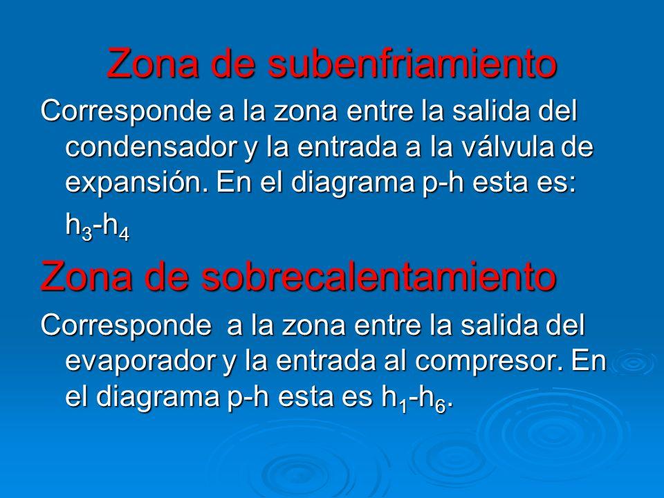 Zona de subenfriamiento Corresponde a la zona entre la salida del condensador y la entrada a la válvula de expansión. En el diagrama p-h esta es: h 3
