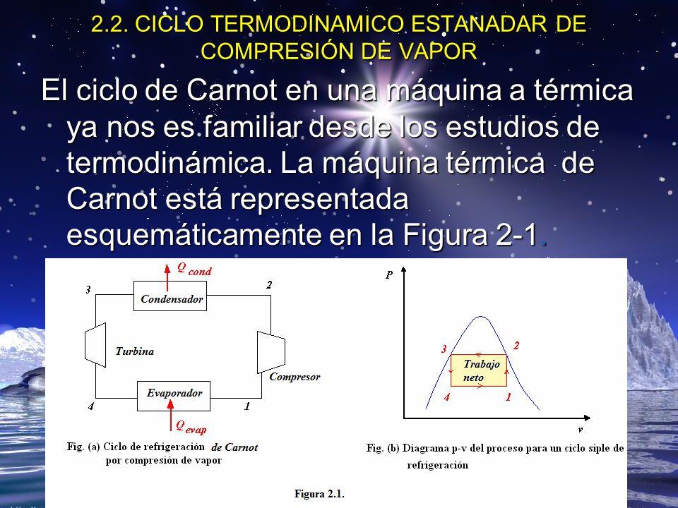 2.2. CICLO TERMODINAMICO ESTANADAR DE COMPRESIÓN DE VAPOR El ciclo de Carnot en una máquina a térmica ya nos es familiar desde los estudios de termodi