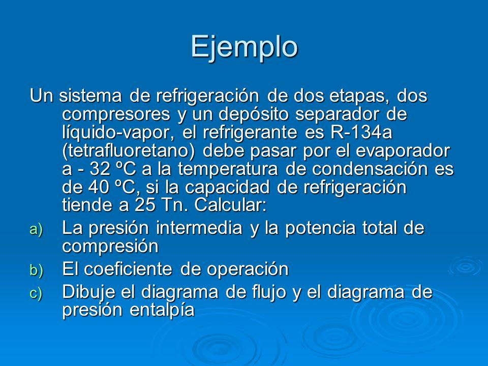 Ejemplo Un sistema de refrigeración de dos etapas, dos compresores y un depósito separador de líquido-vapor, el refrigerante es R-134a (tetrafluoretan