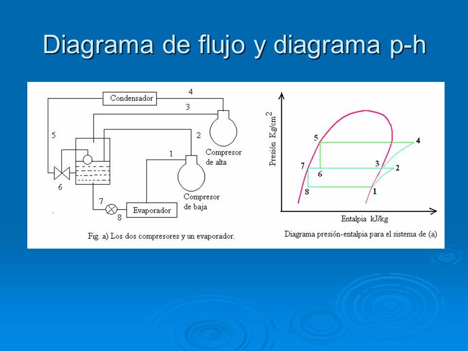Diagrama de flujo y diagrama p-h
