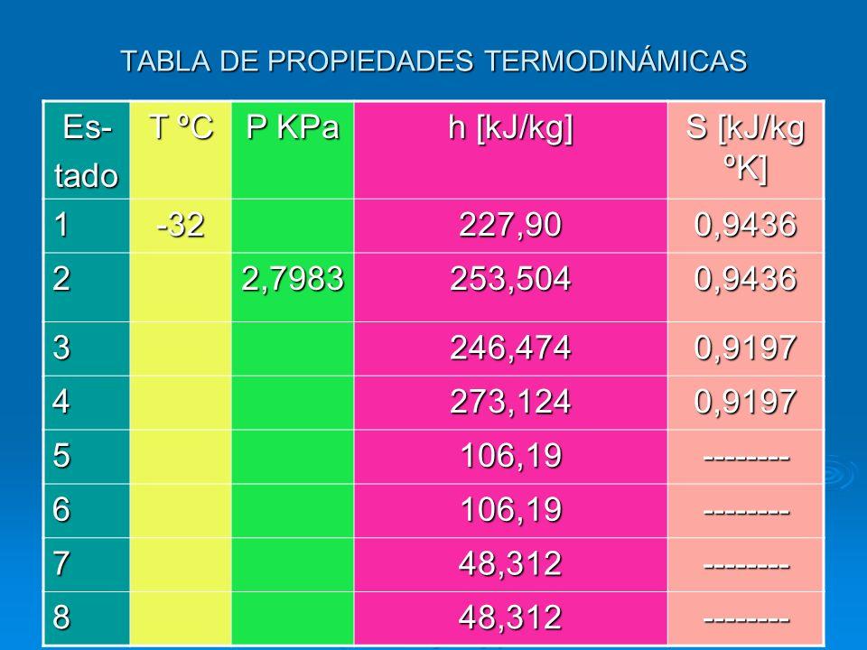 TABLA DE PROPIEDADES TERMODINÁMICAS Es-tado T ºC P KPa h [kJ/kg] S [kJ/kg ºK] 1-32227,900,9436 22,7983253,5040,9436 3246,4740,9197 4273,1240,9197 5106