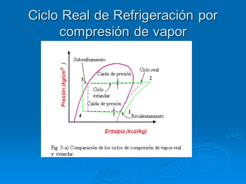 Ciclo Real de Refrigeración por compresión de vapor