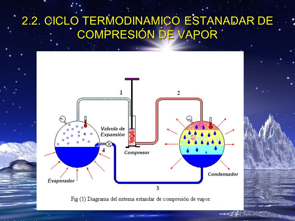 2.2. CICLO TERMODINAMICO ESTANADAR DE COMPRESIÓN DE VAPOR