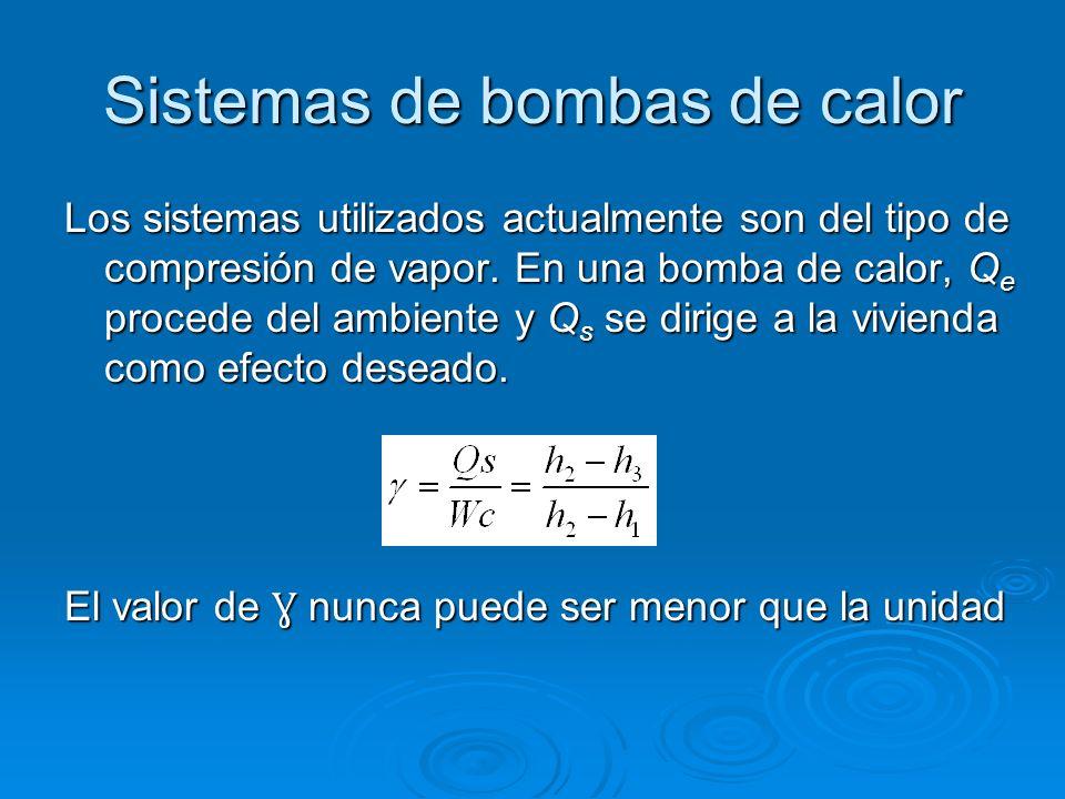 Los sistemas utilizados actualmente son del tipo de compresión de vapor. En una bomba de calor, Q e procede del ambiente y Q s se dirige a la vivienda