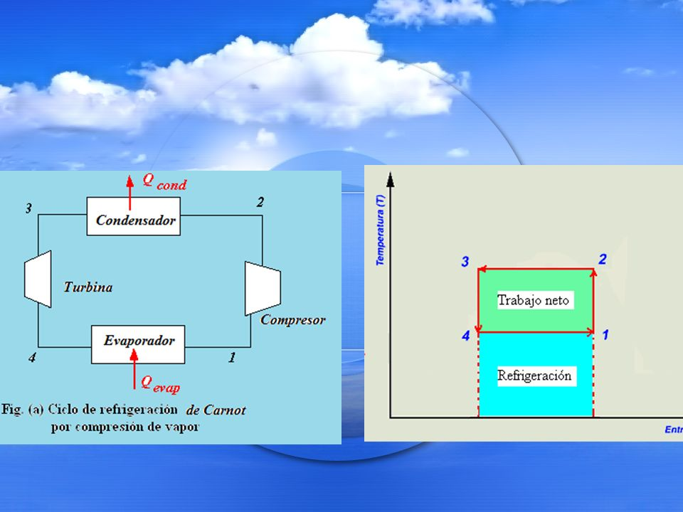 2.3 Coeficiente de funcionamiento Para poder evaluar el grado de bondad del funcionamiento de un sistema de refrigeración, debe definirse un término que exprese su efectividad.