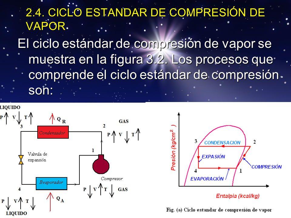 2.4. CICLO ESTANDAR DE COMPRESIÓN DE VAPOR El ciclo estándar de compresión de vapor se muestra en la figura 3.2. Los procesos que comprende el ciclo e
