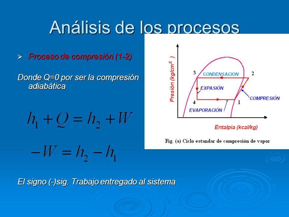 Análisis de los procesos Proceso de compresión (1-2) Proceso de compresión (1-2) Donde Q=0 por ser la compresión adiabática El signo (-)sig. Trabajo e