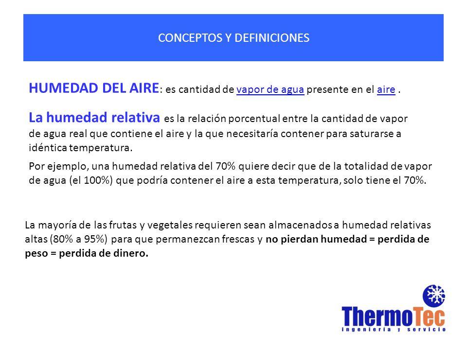CONCEPTOS Y DEFINICIONES HUMEDAD DEL AIRE : es cantidad de vapor de agua presente en el aire.vapor de aguaaire La humedad relativa es la relación porc