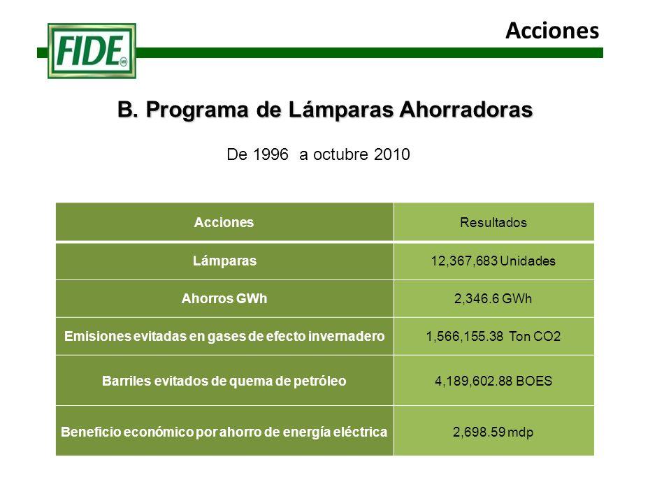 B. Programa de Lámparas Ahorradoras AccionesResultados Lámparas12,367,683 Unidades Ahorros GWh2,346.6 GWh Emisiones evitadas en gases de efecto invern