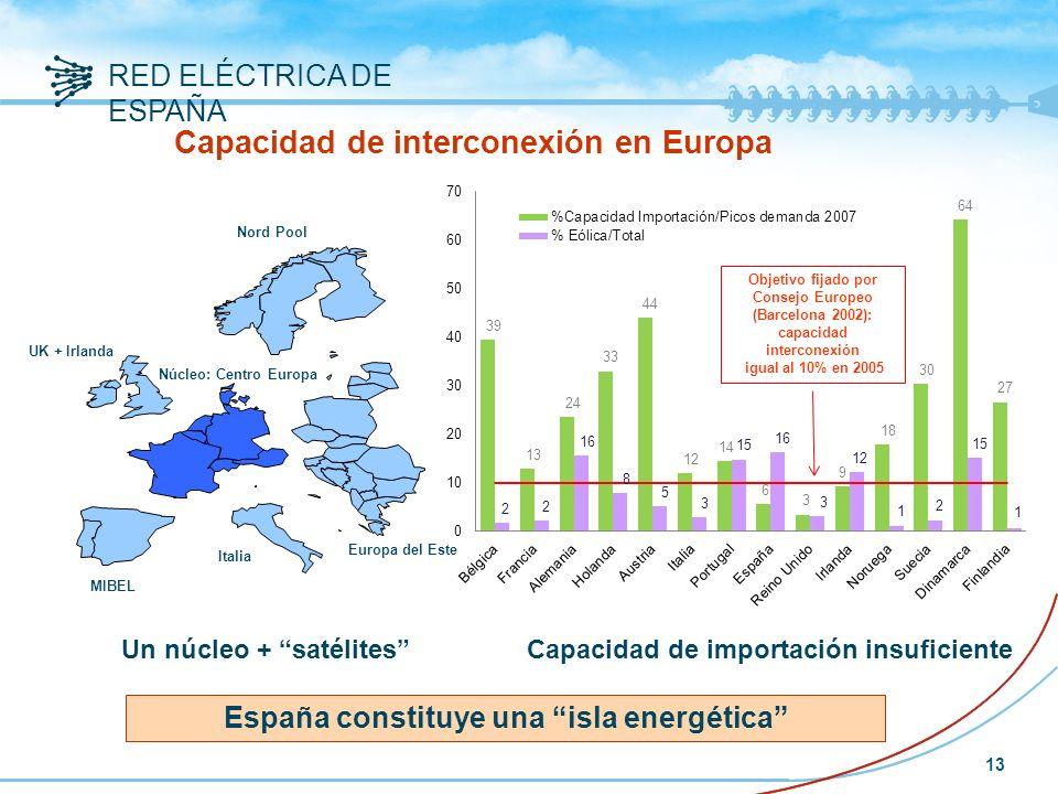 RED ELÉCTRICA DE ESPAÑA 13 Un núcleo + satélitesCapacidad de importación insuficiente España constituye una isla energética UK + Irlanda Nord Pool Núcleo: Centro Europa Italia MIBEL Europa del Este Capacidad de interconexión en Europa Objetivo fijado por Consejo Europeo (Barcelona 2002): capacidad interconexión igual al 10% en 2005