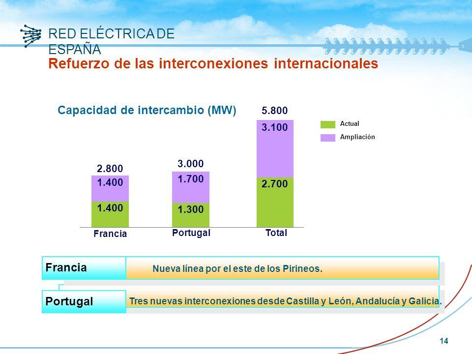 RED ELÉCTRICA DE ESPAÑA 14 Ampliación Actual Refuerzo de las interconexiones internacionales Tres nuevas interconexiones desde Castilla y León, Andalucía y Galicia.