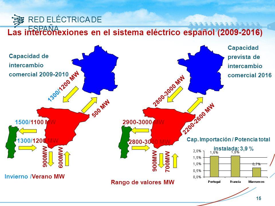 RED ELÉCTRICA DE ESPAÑA 15 Las interconexiones en el sistema eléctrico español (2009-2016) Cap.