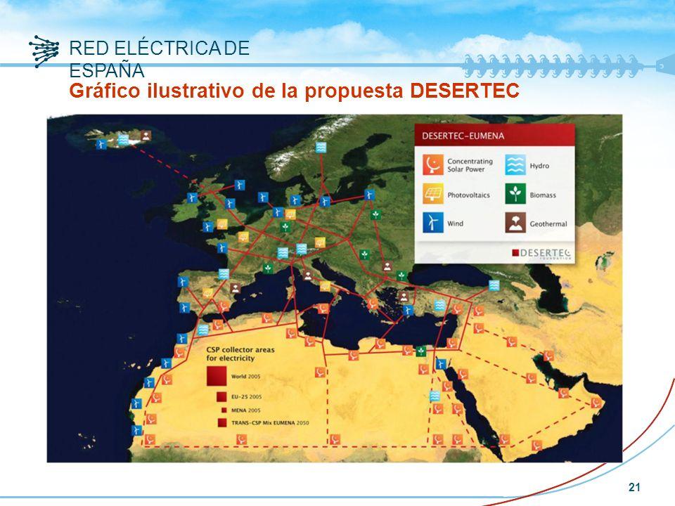 RED ELÉCTRICA DE ESPAÑA 21 Gráfico ilustrativo de la propuesta DESERTEC