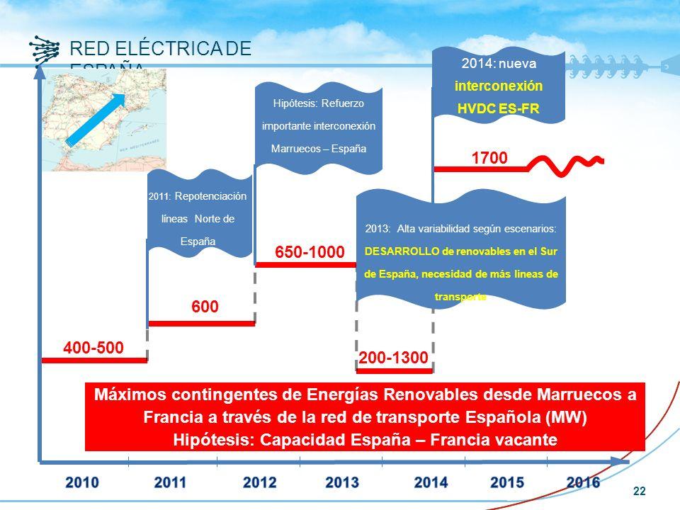 RED ELÉCTRICA DE ESPAÑA 22 Máximos contingentes de Energías Renovables desde Marruecos a Francia a través de la red de transporte Española (MW) Hipótesis: Capacidad España – Francia vacante 1700 Hipótesis: Refuerzo importante interconexión Marruecos – España 2014: nueva interconexión HVDC ES-FR 400-500 600 650-1000 200-1300 2013: Alta variabilidad según escenarios: DESARROLLO de renovables en el Sur de España, necesidad de más líneas de transporte 2011: Repotenciación líneas Norte de España