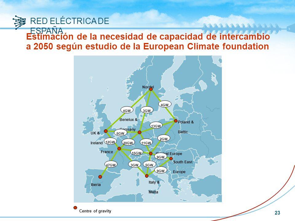 RED ELÉCTRICA DE ESPAÑA 23 Estimación de la necesidad de capacidad de intercambio a 2050 según estudio de la European Climate foundation Iberia France UK & Ireland Nordel Benelux & Germany Italy & Malta South East Europe Central Europe Poland & Baltic 5GW 11GW 20GW 47GW 4GW 9GW 12GW 13GW 15GW 4GW Centre of gravity 3GW 5GW 2GW