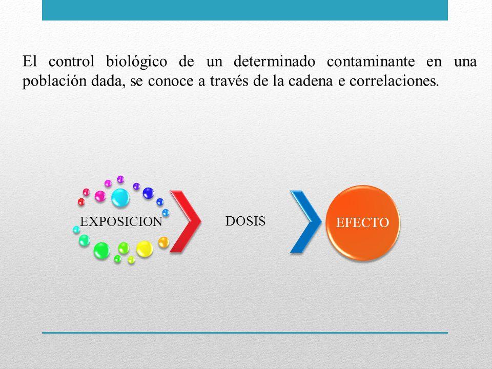 El control biológico de un determinado contaminante en una población dada, se conoce a través de la cadena e correlaciones. EXPOSICION DOSIS EFECTO