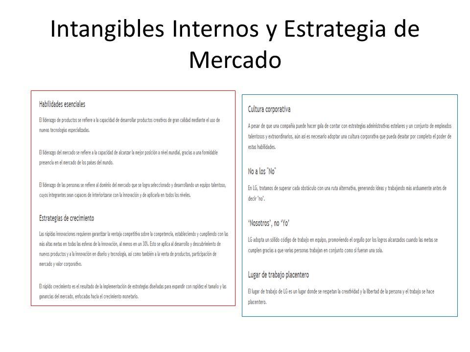Intangibles Internos y Estrategia de Mercado