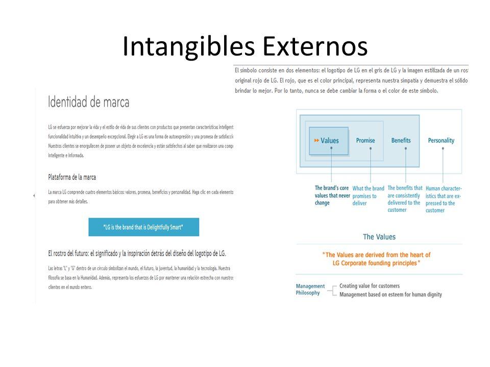 Intangibles Externos