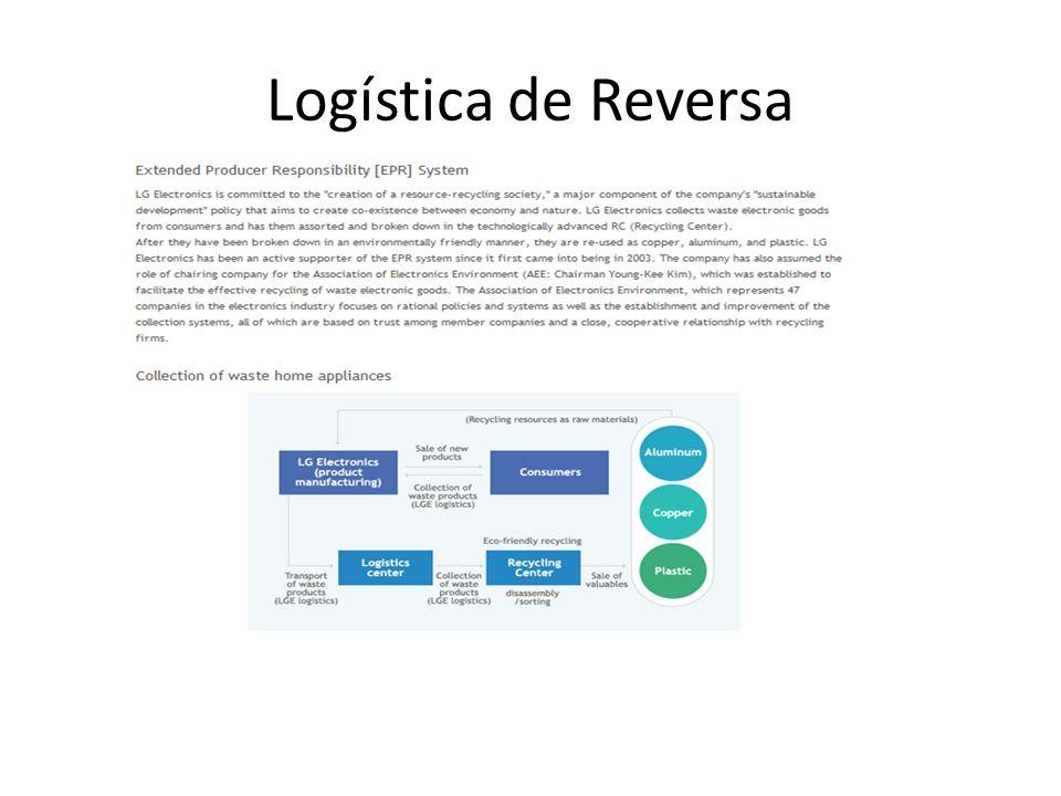 Logística de Reversa