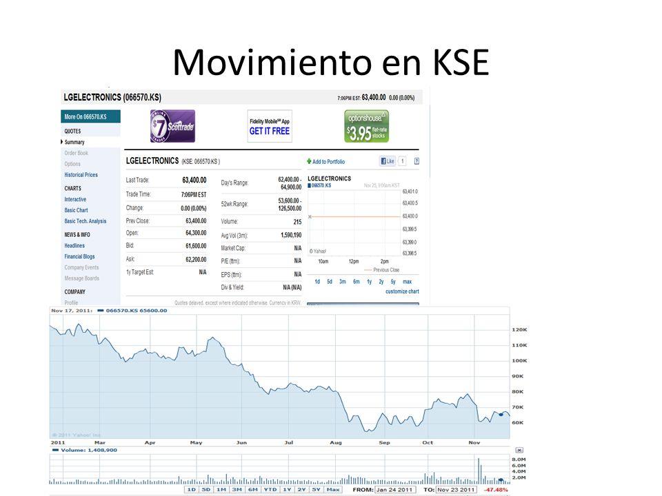 Movimiento en KSE