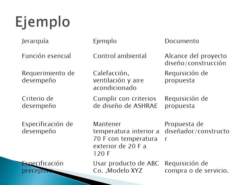 JerarquíaEjemploDocumento Función esencialControl ambientalAlcance del proyecto diseño/construcción Requerimiento de desempeño Calefacción, ventilació